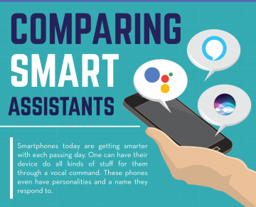 Comparing Smart Assistants - Infographics Header